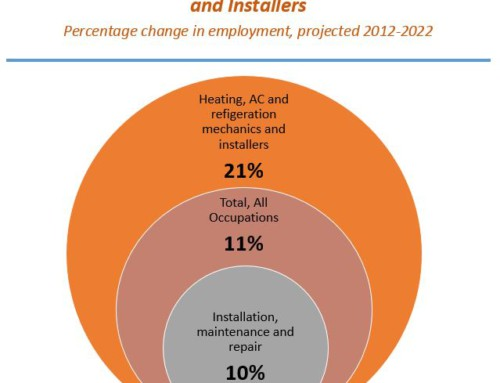 Growing Need for HVAC Technicians