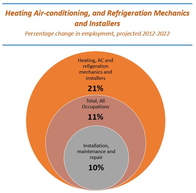 Employment Projections 2012-2022