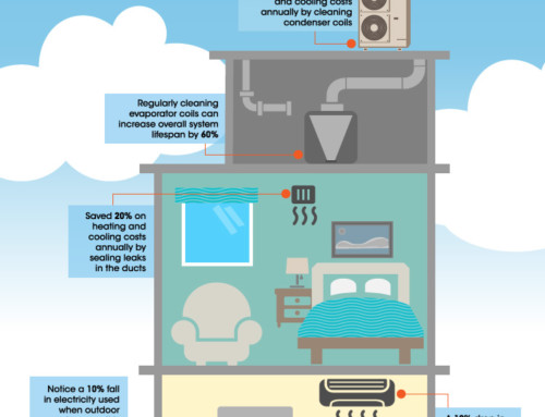 Energy Efficiency And HVAC Maintenance