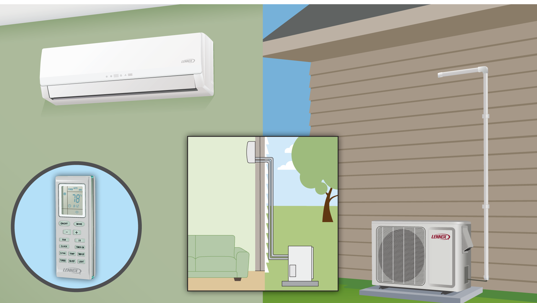 A greener home and ductless ac systems speedclean Ductless ac