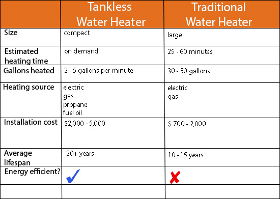 water heater war: tankless or traditional? | speedclean